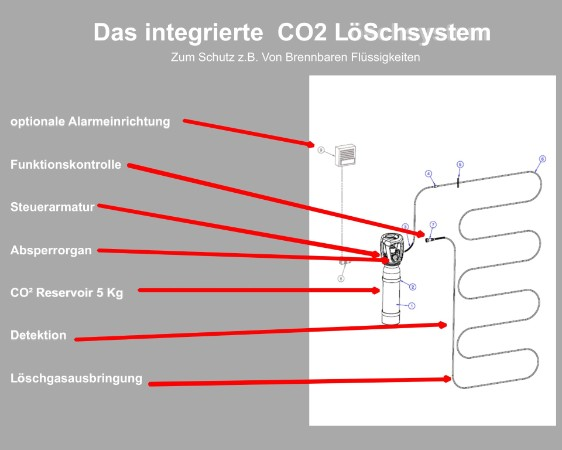 co2-l-schanlage